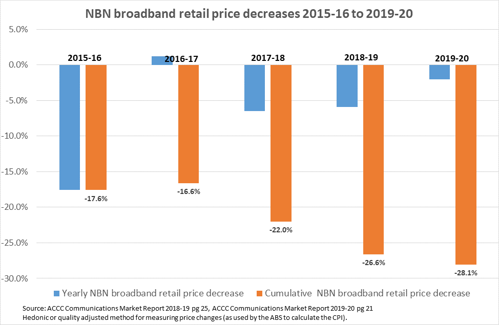 Graph showing NBN broadband retail price decreases 2015-16 to 2019-20